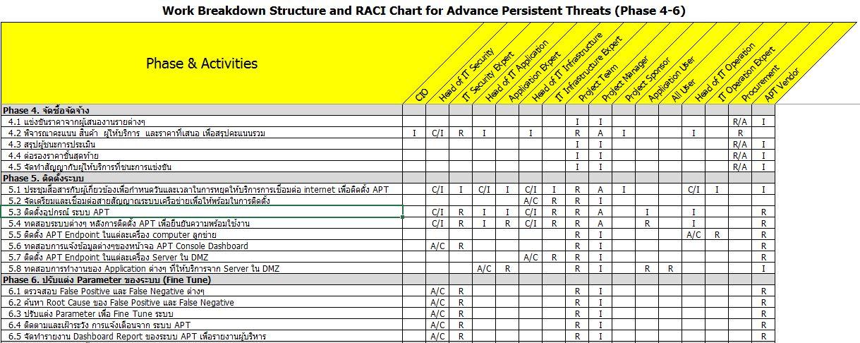 wbs, raci, apt, Advanced Persistent Threats