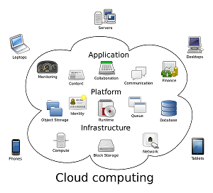Cloud, it training, cloud computing